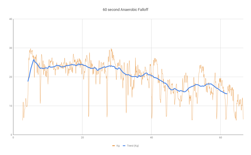 60 second Anaerobic Falloff (1).png